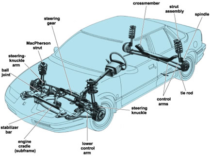 Steering and Suspension Wigan
